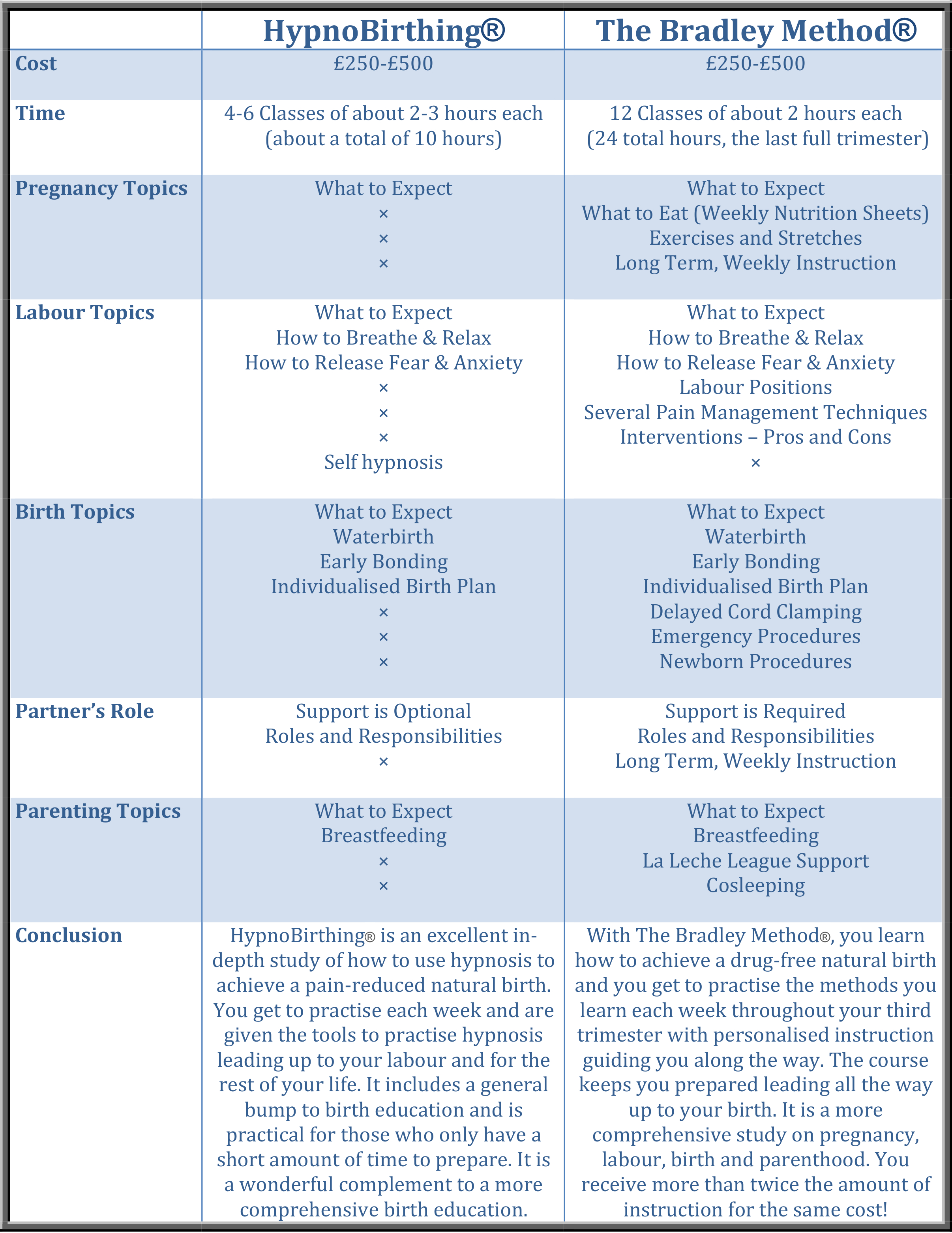 Hypnobirthing vs the bradley method your natural birth comparison chart nvjuhfo Image collections